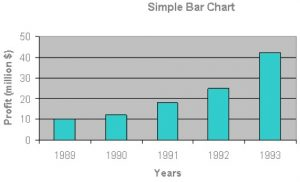 The diagram shows a simple bar chart. The horizontal axis is labelled Years and is marked in units from 1989 to 1993. The vertical axis is labelled Profit (million $) and is labelled in units of 10 from 0 to 50. There are 5 bars of different heights rising from the horizontal axis.